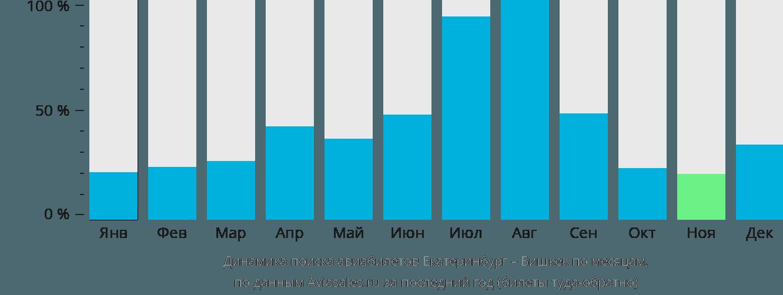 Динамика поиска авиабилетов из Екатеринбурга в Бишкек по месяцам