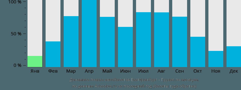 Динамика поиска авиабилетов из Екатеринбурга в Грузию по месяцам