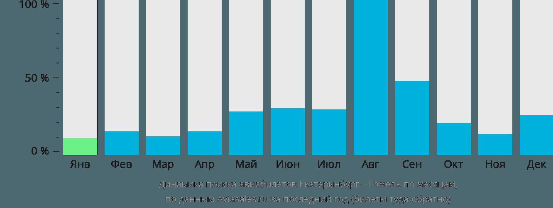 Динамика поиска авиабилетов из Екатеринбурга в Гомель по месяцам