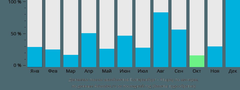 Динамика поиска авиабилетов из Екатеринбурга в Атырау по месяцам