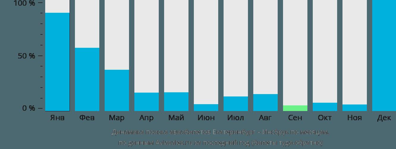 Динамика поиска авиабилетов из Екатеринбурга в Инсбрук по месяцам