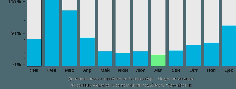 Динамика поиска авиабилетов из Екатеринбурга в Индию по месяцам