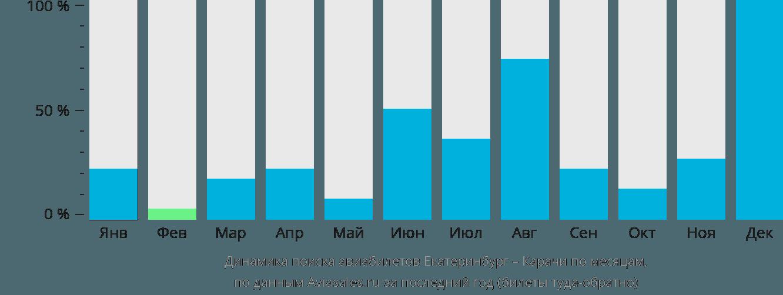 Динамика поиска авиабилетов из Екатеринбурга в Карачи по месяцам