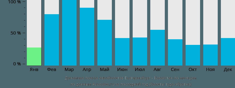 Динамика поиска авиабилетов из Екатеринбурга в Казахстан по месяцам