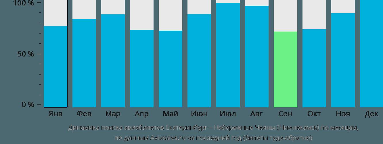 Динамика поиска авиабилетов из Екатеринбурга в Набережные Челны (Нижнекамск) по месяцам