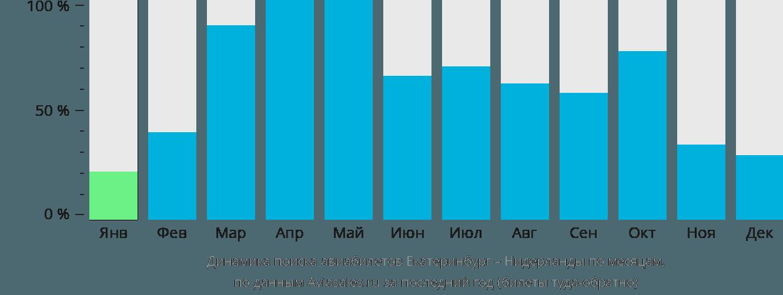 Динамика поиска авиабилетов из Екатеринбурга в Нидерланды по месяцам