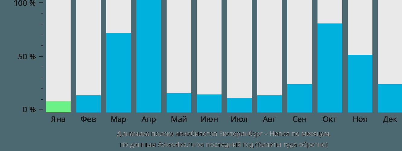 Динамика поиска авиабилетов из Екатеринбурга в Непал по месяцам