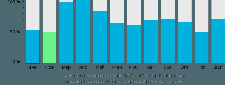Динамика поиска авиабилетов из Екатеринбурга в Париж по месяцам