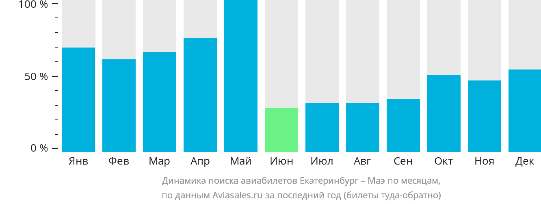 Динамика поиска авиабилетов из Екатеринбурга на Маэ по месяцам