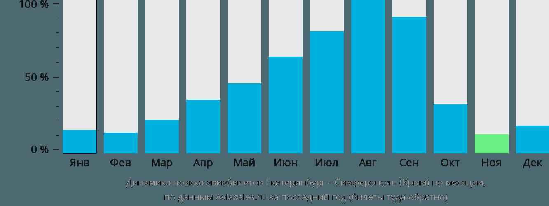 Динамика поиска авиабилетов из Екатеринбурга в Симферополь по месяцам