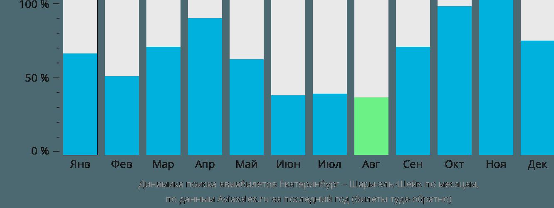 Динамика поиска авиабилетов из Екатеринбурга в Шарм-эль-Шейх по месяцам