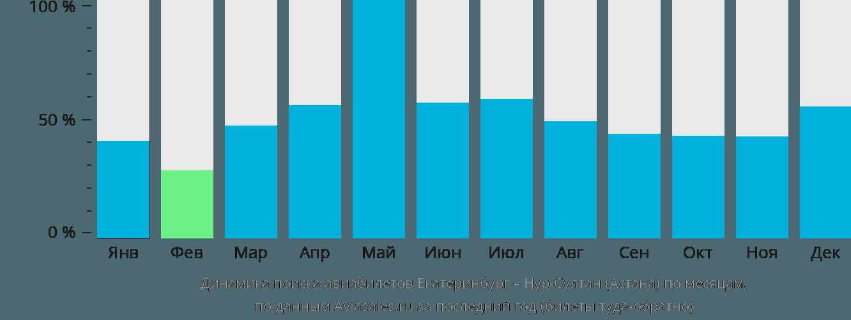 Динамика поиска авиабилетов из Екатеринбурга в Нур-Султан (Астана) по месяцам