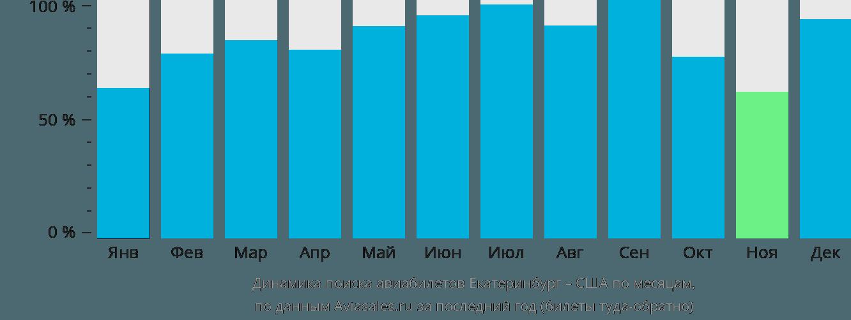 Динамика поиска авиабилетов из Екатеринбурга в США по месяцам