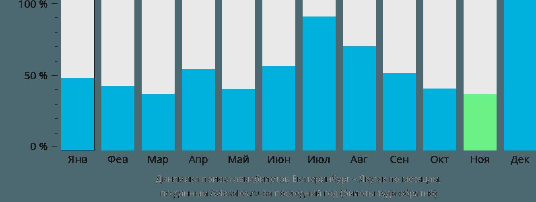 Авиабилеты дешево в якутске купить авиабилет москва баку москва