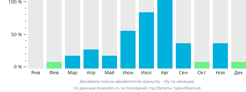 Динамика поиска авиабилетов из Шаньтоу в Иу по месяцам