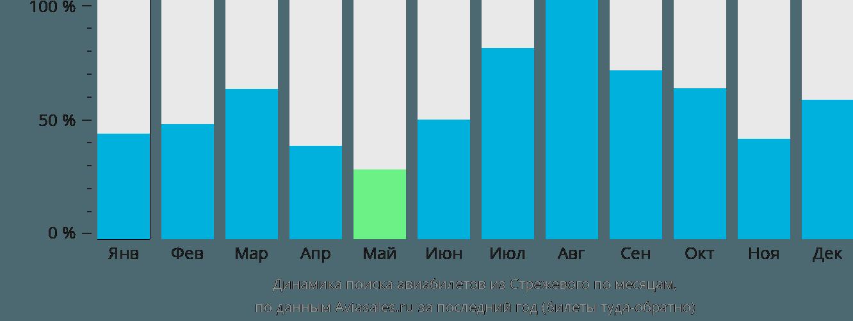 Динамика поиска авиабилетов из Стрежевого по месяцам