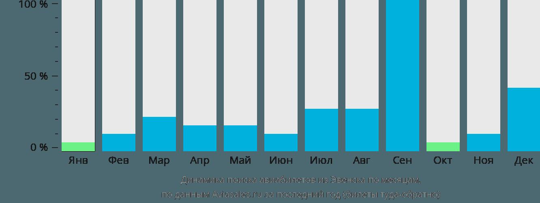 Динамика поиска авиабилетов из Эвенска по месяцам