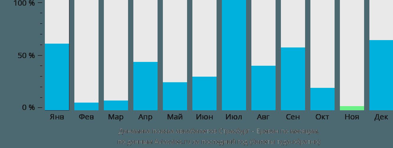 Динамика поиска авиабилетов из Страсбурга в Ереван по месяцам