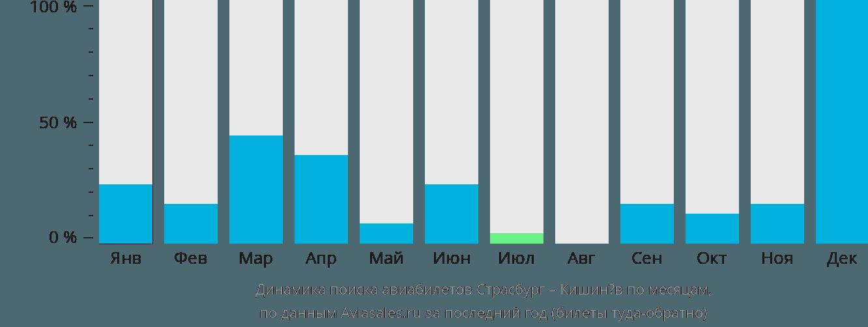 Динамика поиска авиабилетов из Страсбурга в Кишинёв по месяцам