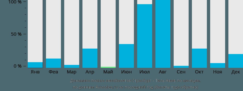 Динамика поиска авиабилетов из Страсбурга в Тель-Авив по месяцам