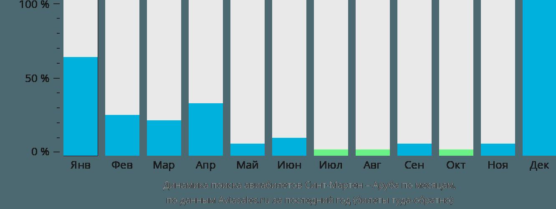 Динамика поиска авиабилетов из Синт-Мартена на Арубу по месяцам