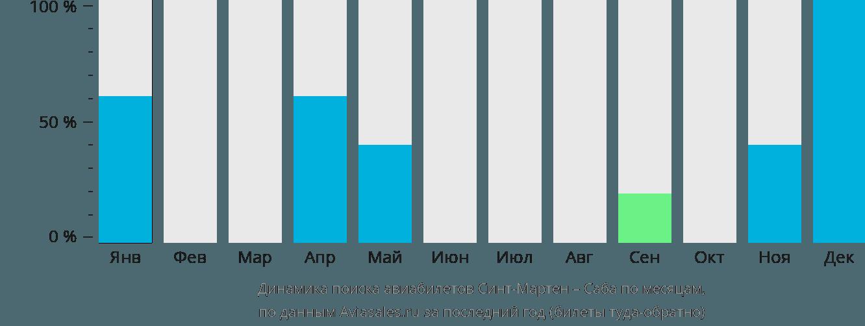 Динамика поиска авиабилетов из Синт-Мартена в Сабу по месяцам