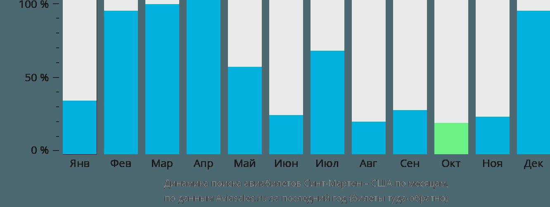 Динамика поиска авиабилетов из Синт-Мартена в США по месяцам