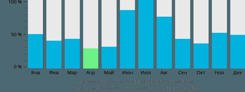 Динамика поиска авиабилетов из Сринагара по месяцам