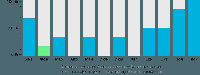 Динамика поиска авиабилетов из Сринагара в Кочин по месяцам