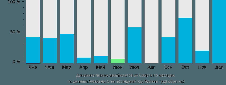 Динамика поиска авиабилетов из Сиирта по месяцам