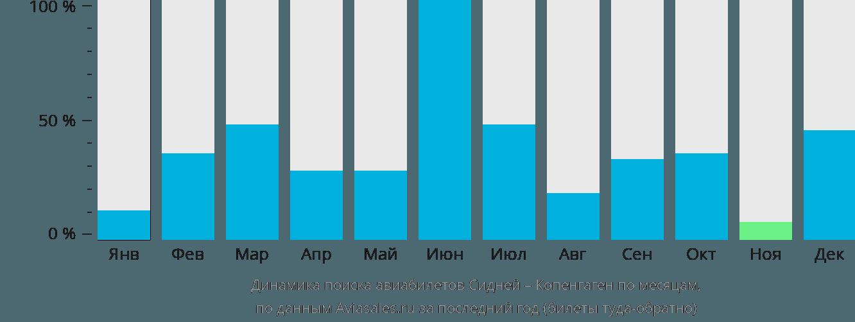 Динамика поиска авиабилетов из Сиднея в Копенгаген по месяцам