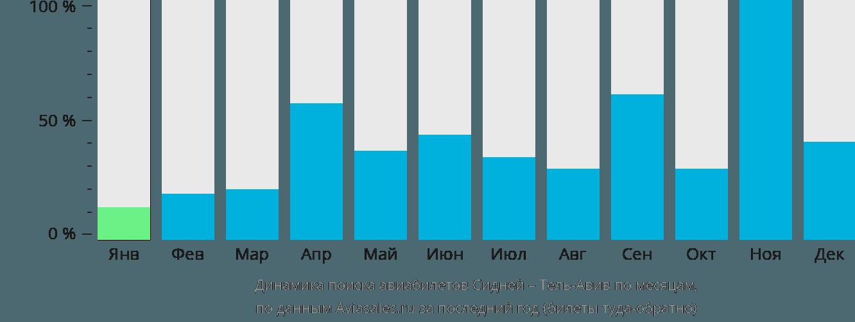 Динамика поиска авиабилетов из Сиднея в Тель-Авив по месяцам