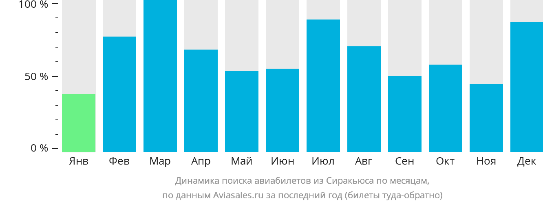 Динамика поиска авиабилетов из Сиракьюса по месяцам