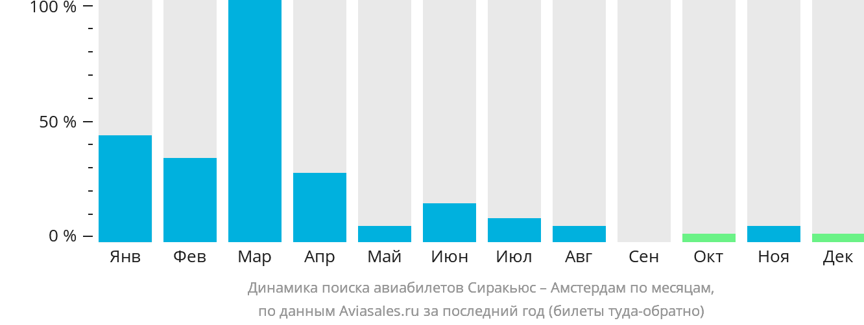 Динамика поиска авиабилетов из Сиракьюса в Амстердам по месяцам