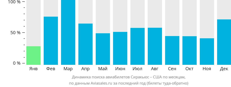 Динамика поиска авиабилетов из Сиракьюса в США по месяцам
