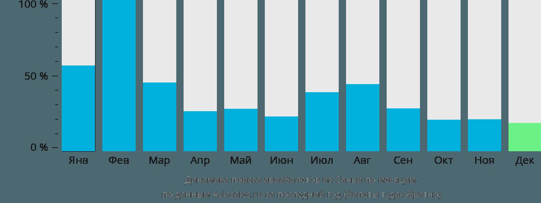 Динамика поиска авиабилетов из Саньи по месяцам
