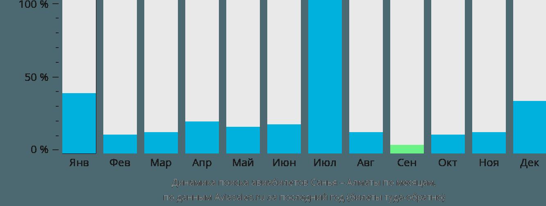 Динамика поиска авиабилетов из Саньи в Алматы по месяцам