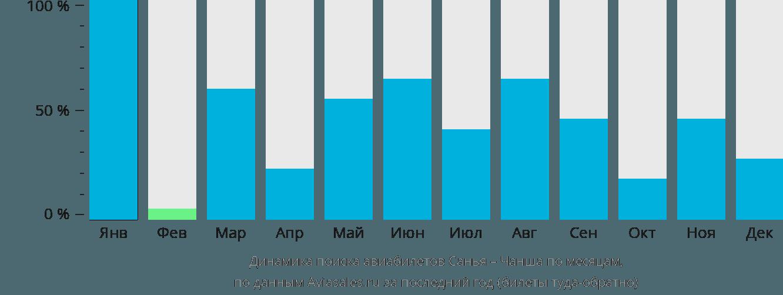 Динамика поиска авиабилетов из Саньи в Чаншу по месяцам