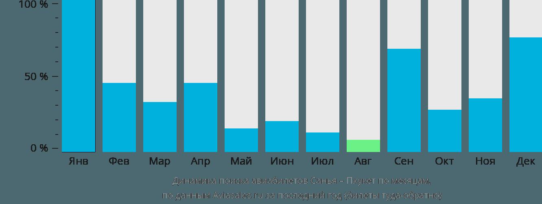 Динамика поиска авиабилетов из Саньи на Пхукет по месяцам