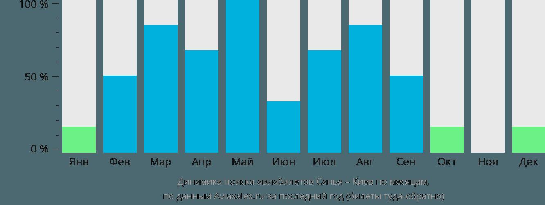 Динамика поиска авиабилетов из Санья в Киев по месяцам