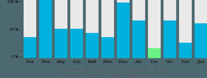 Динамика поиска авиабилетов из Саньи в Красноярск по месяцам