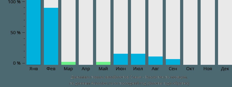 Динамика поиска авиабилетов из Санья в Казахстан по месяцам