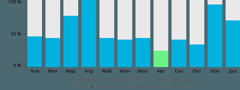 Динамика поиска авиабилетов из Саньи в Макао по месяцам
