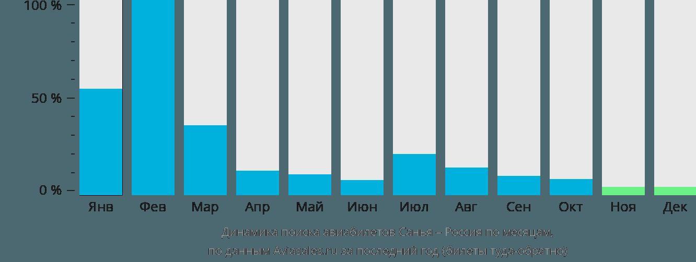Динамика поиска авиабилетов из Санья в Россию по месяцам