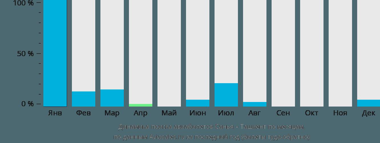 Динамика поиска авиабилетов из Саньи в Ташкент по месяцам