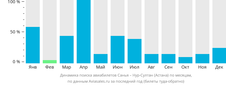 Динамика поиска авиабилетов из Саньи в Астану по месяцам