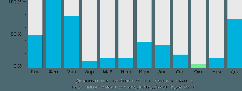 Динамика поиска авиабилетов из Саньи в Урумчи по месяцам