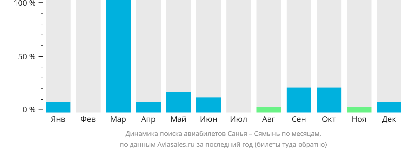 Динамика поиска авиабилетов из Саньи в Сямынь по месяцам