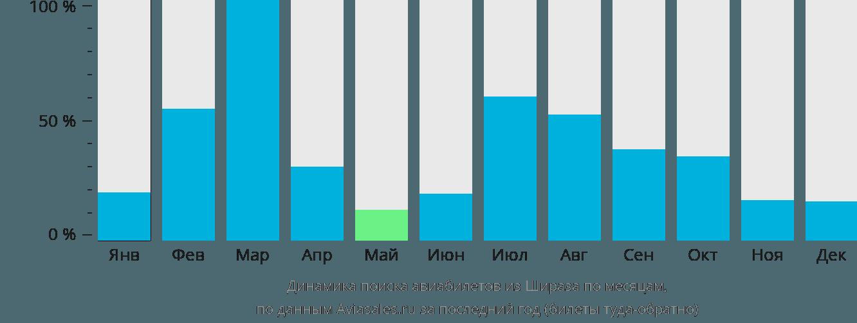 Динамика поиска авиабилетов из Шираза по месяцам