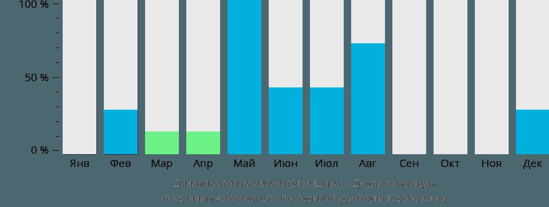 Динамика поиска авиабилетов из Шираза в Днепр по месяцам